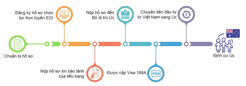 Chuyển tiền đi Úc diện định cư Visa 188 A