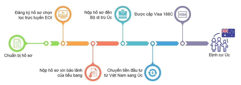 Chuyển tiền đi Úc diện định cư Visa 188 C