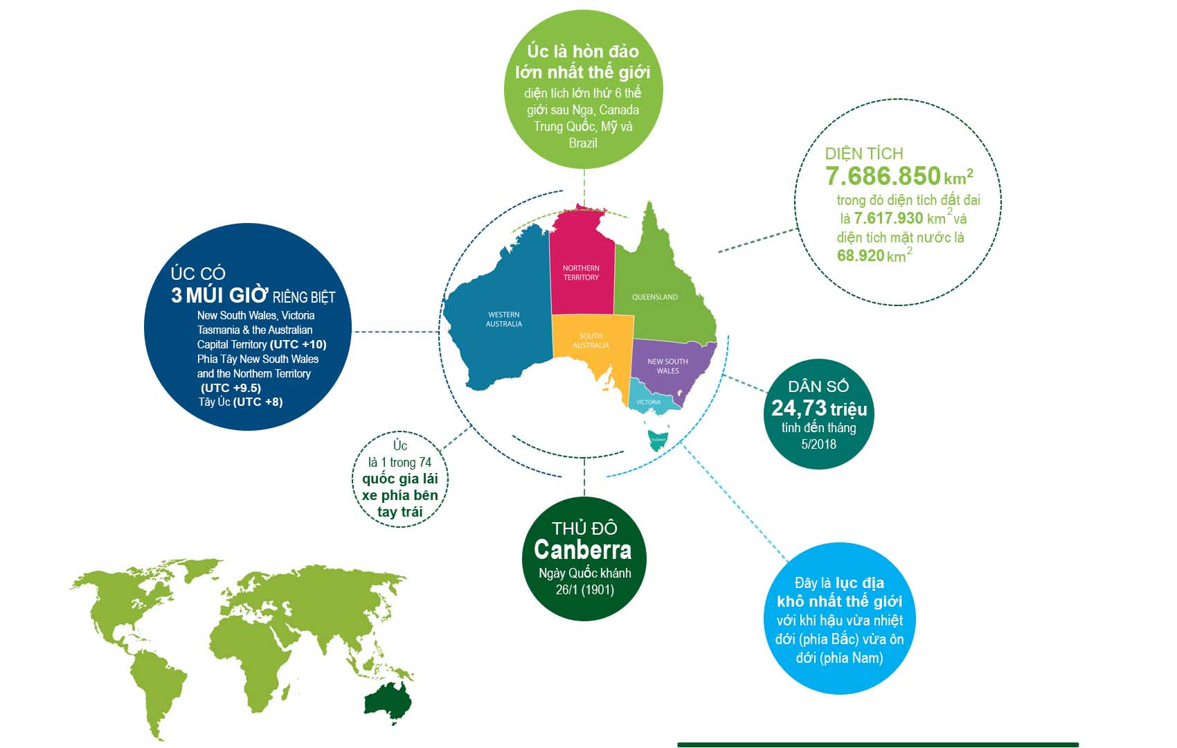 ĐỊnh cư Úc - Thông tin nước Úc
